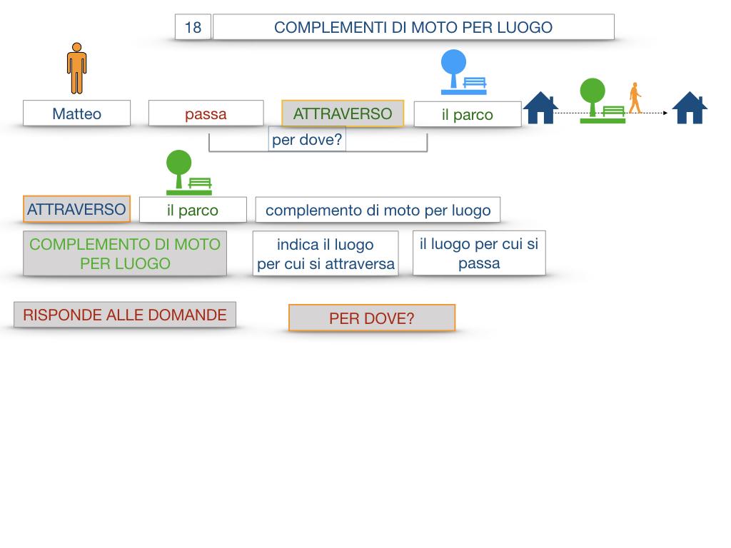 30. COMPLEMENTO DI MOTO PER LUOGO COMPLEMENTO DI ORIGINE O PROVENIENZA COMPLEMENTO DI ALLONTANAMENTO O SEPARAZIONE_SIMULAZIONE.017
