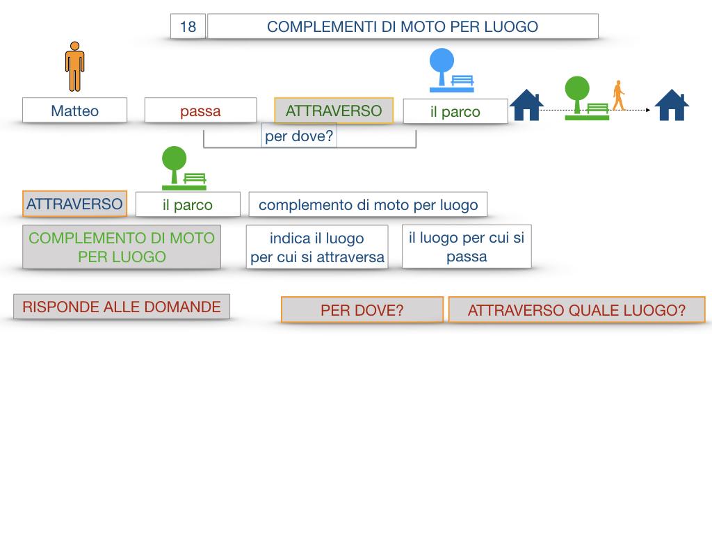 30. COMPLEMENTO DI MOTO PER LUOGO COMPLEMENTO DI ORIGINE O PROVENIENZA COMPLEMENTO DI ALLONTANAMENTO O SEPARAZIONE_SIMULAZIONE.018