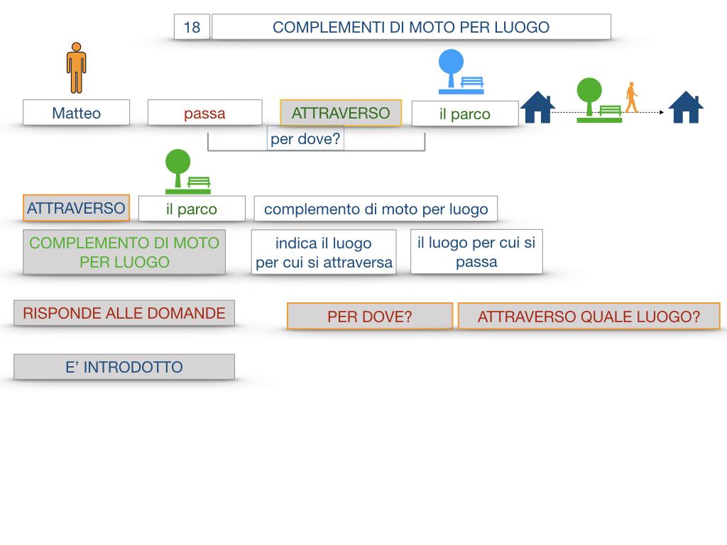 30. COMPLEMENTO DI MOTO PER LUOGO COMPLEMENTO DI ORIGINE O PROVENIENZA COMPLEMENTO DI ALLONTANAMENTO O SEPARAZIONE_SIMULAZIONE.019