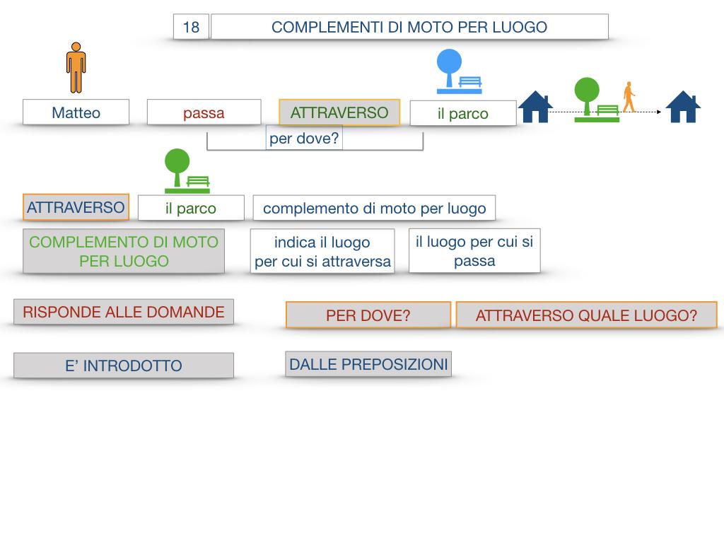 30. COMPLEMENTO DI MOTO PER LUOGO COMPLEMENTO DI ORIGINE O PROVENIENZA COMPLEMENTO DI ALLONTANAMENTO O SEPARAZIONE_SIMULAZIONE.020