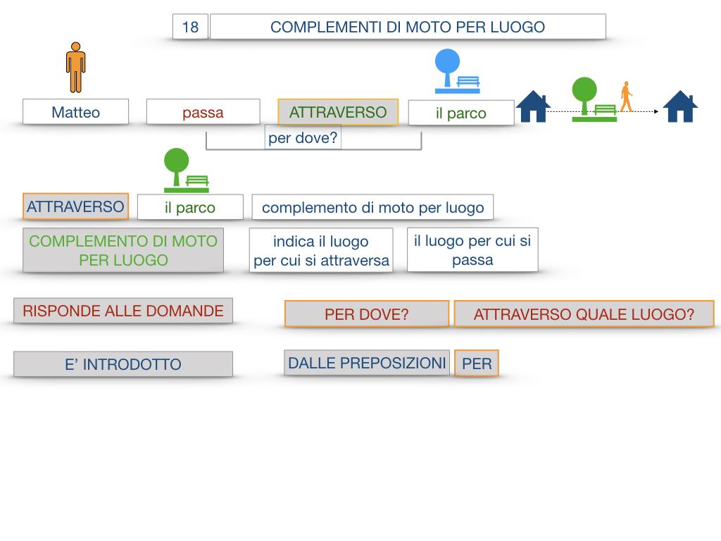 30. COMPLEMENTO DI MOTO PER LUOGO COMPLEMENTO DI ORIGINE O PROVENIENZA COMPLEMENTO DI ALLONTANAMENTO O SEPARAZIONE_SIMULAZIONE.021