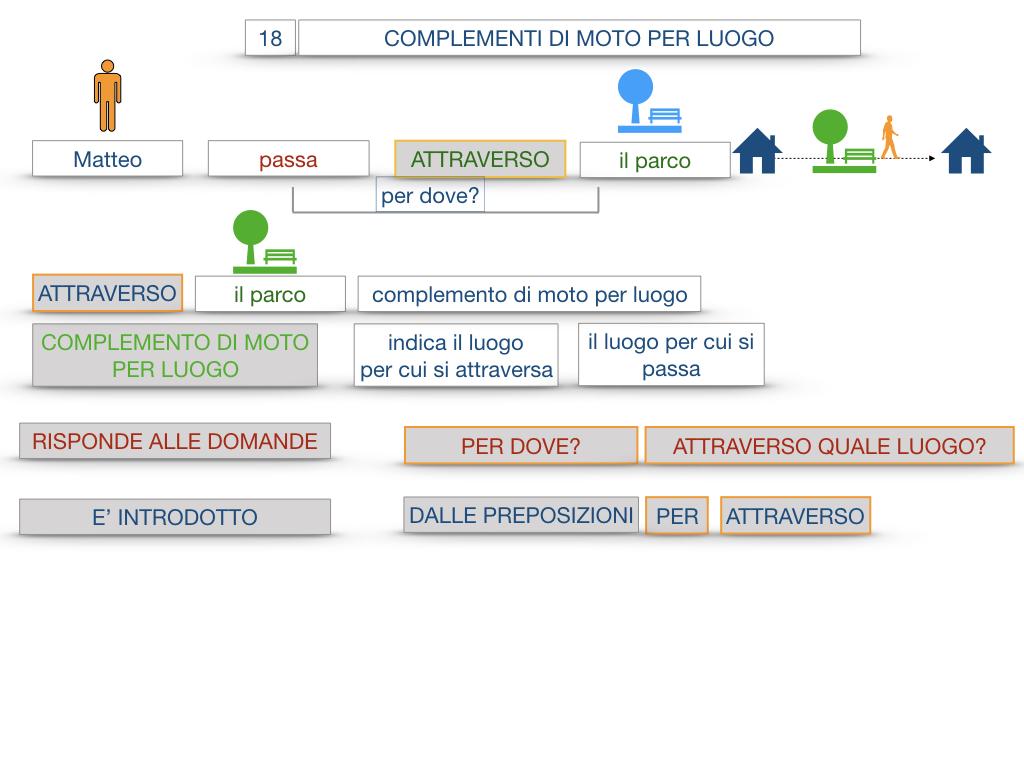 30. COMPLEMENTO DI MOTO PER LUOGO COMPLEMENTO DI ORIGINE O PROVENIENZA COMPLEMENTO DI ALLONTANAMENTO O SEPARAZIONE_SIMULAZIONE.022