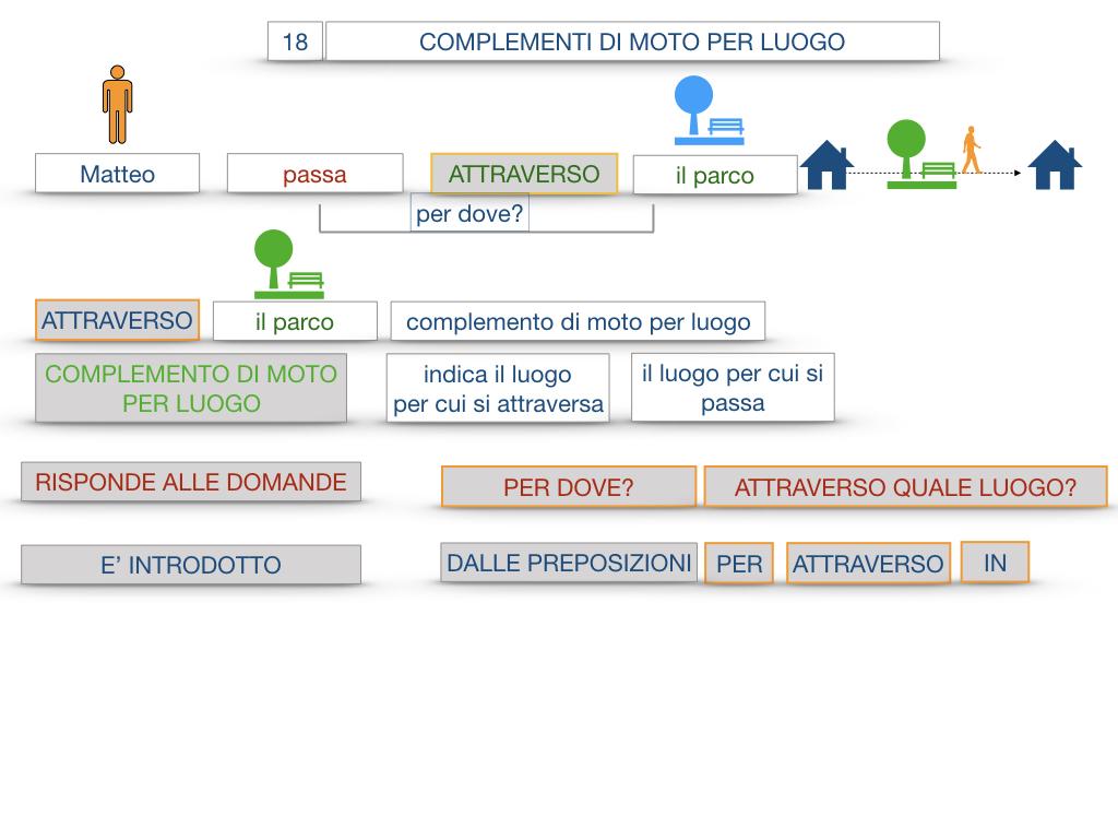 30. COMPLEMENTO DI MOTO PER LUOGO COMPLEMENTO DI ORIGINE O PROVENIENZA COMPLEMENTO DI ALLONTANAMENTO O SEPARAZIONE_SIMULAZIONE.023
