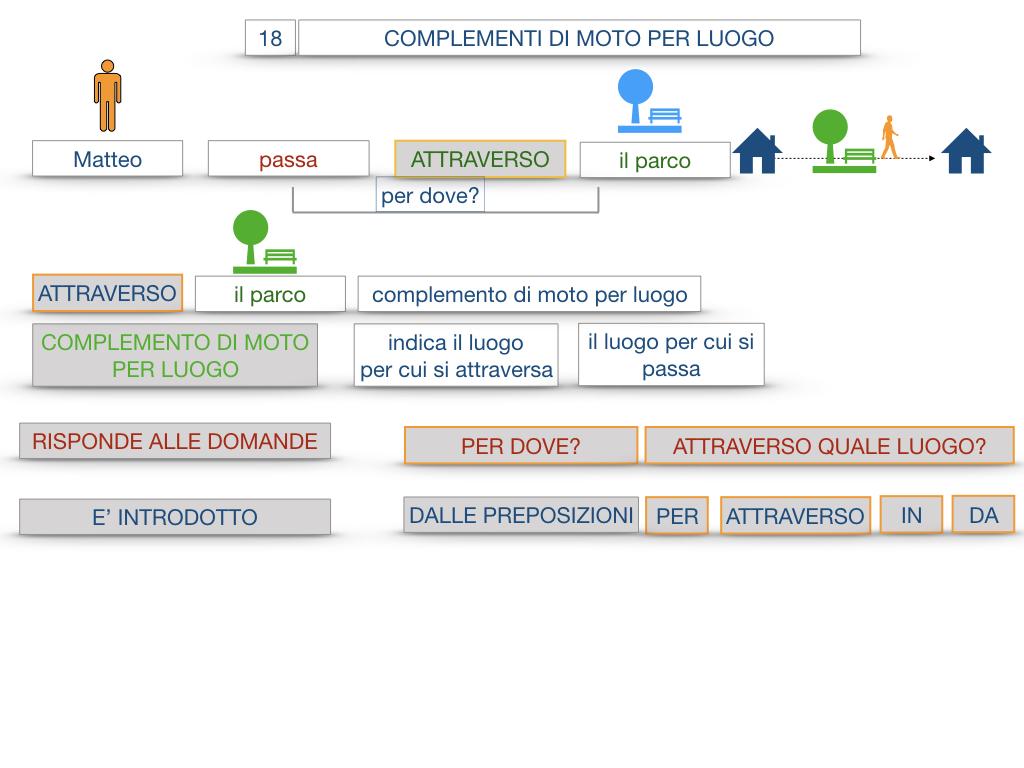 30. COMPLEMENTO DI MOTO PER LUOGO COMPLEMENTO DI ORIGINE O PROVENIENZA COMPLEMENTO DI ALLONTANAMENTO O SEPARAZIONE_SIMULAZIONE.024