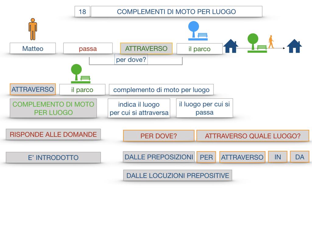 30. COMPLEMENTO DI MOTO PER LUOGO COMPLEMENTO DI ORIGINE O PROVENIENZA COMPLEMENTO DI ALLONTANAMENTO O SEPARAZIONE_SIMULAZIONE.025