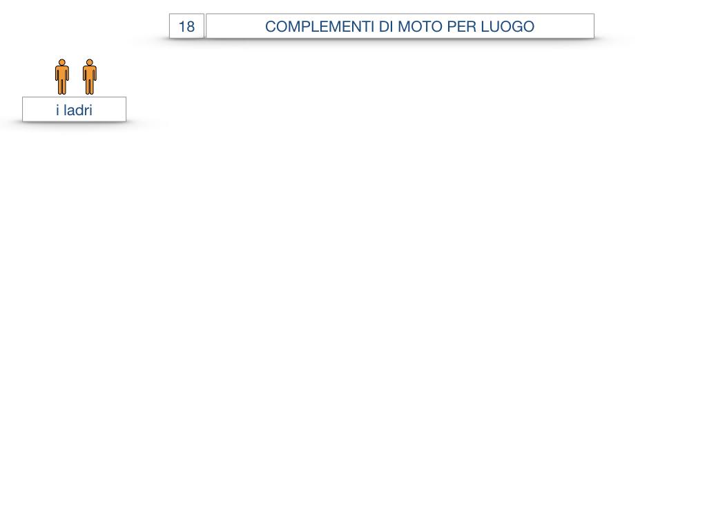 30. COMPLEMENTO DI MOTO PER LUOGO COMPLEMENTO DI ORIGINE O PROVENIENZA COMPLEMENTO DI ALLONTANAMENTO O SEPARAZIONE_SIMULAZIONE.028