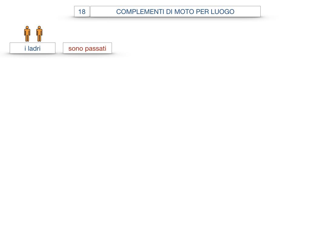 30. COMPLEMENTO DI MOTO PER LUOGO COMPLEMENTO DI ORIGINE O PROVENIENZA COMPLEMENTO DI ALLONTANAMENTO O SEPARAZIONE_SIMULAZIONE.029
