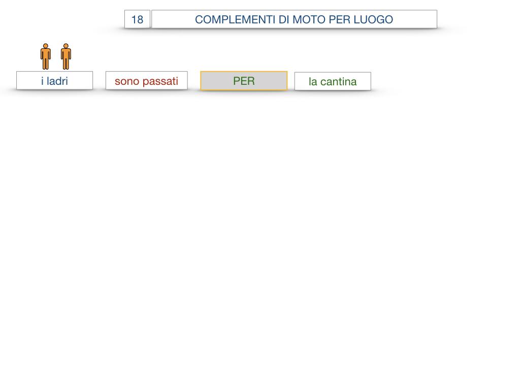 30. COMPLEMENTO DI MOTO PER LUOGO COMPLEMENTO DI ORIGINE O PROVENIENZA COMPLEMENTO DI ALLONTANAMENTO O SEPARAZIONE_SIMULAZIONE.030