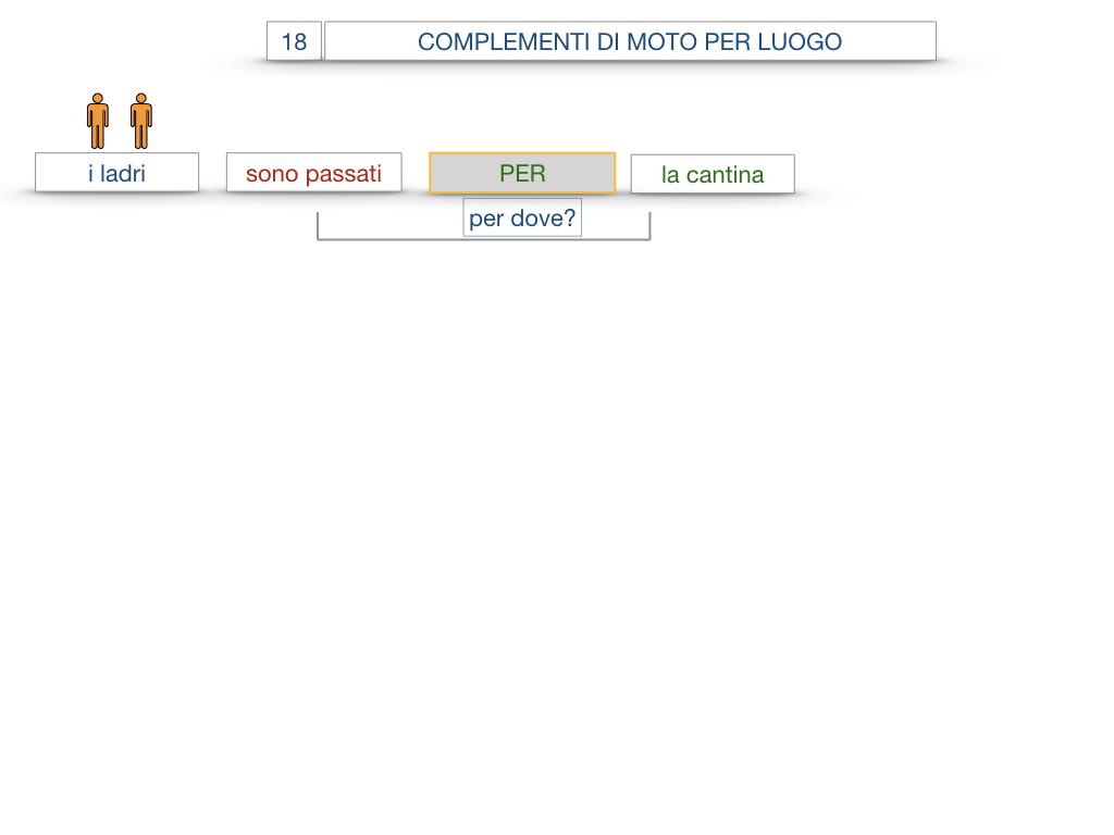 30. COMPLEMENTO DI MOTO PER LUOGO COMPLEMENTO DI ORIGINE O PROVENIENZA COMPLEMENTO DI ALLONTANAMENTO O SEPARAZIONE_SIMULAZIONE.031