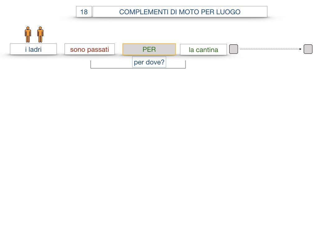 30. COMPLEMENTO DI MOTO PER LUOGO COMPLEMENTO DI ORIGINE O PROVENIENZA COMPLEMENTO DI ALLONTANAMENTO O SEPARAZIONE_SIMULAZIONE.033