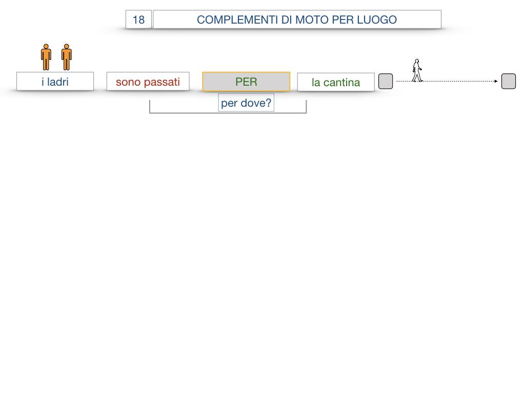 30. COMPLEMENTO DI MOTO PER LUOGO COMPLEMENTO DI ORIGINE O PROVENIENZA COMPLEMENTO DI ALLONTANAMENTO O SEPARAZIONE_SIMULAZIONE.034