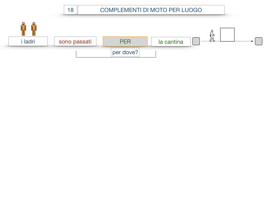 30. COMPLEMENTO DI MOTO PER LUOGO COMPLEMENTO DI ORIGINE O PROVENIENZA COMPLEMENTO DI ALLONTANAMENTO O SEPARAZIONE_SIMULAZIONE.035