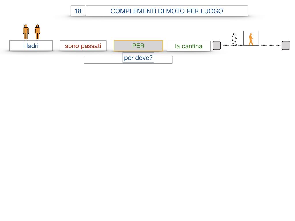30. COMPLEMENTO DI MOTO PER LUOGO COMPLEMENTO DI ORIGINE O PROVENIENZA COMPLEMENTO DI ALLONTANAMENTO O SEPARAZIONE_SIMULAZIONE.036