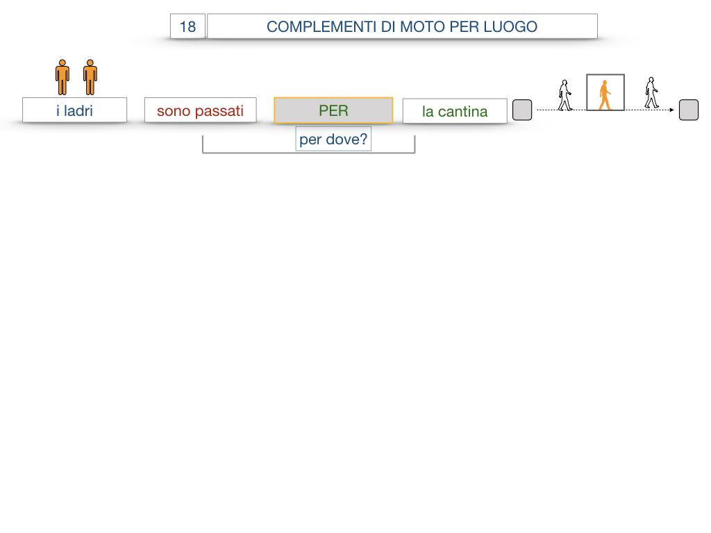 30. COMPLEMENTO DI MOTO PER LUOGO COMPLEMENTO DI ORIGINE O PROVENIENZA COMPLEMENTO DI ALLONTANAMENTO O SEPARAZIONE_SIMULAZIONE.037