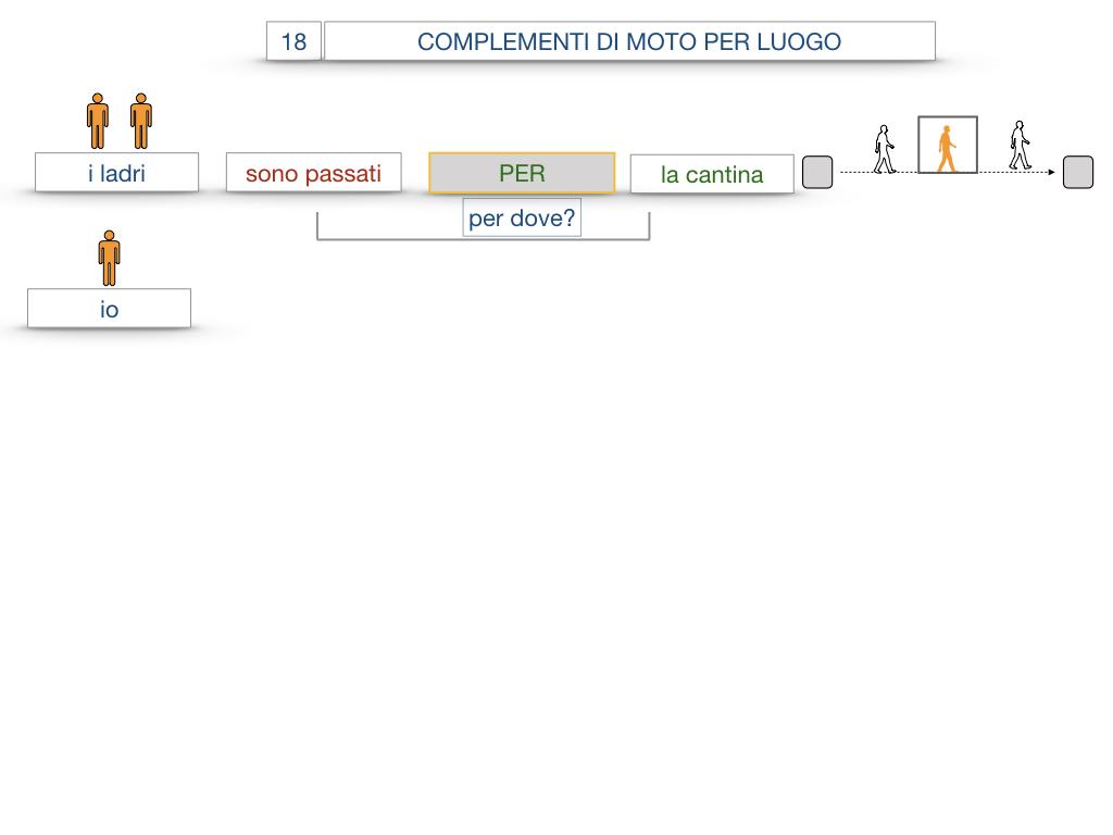 30. COMPLEMENTO DI MOTO PER LUOGO COMPLEMENTO DI ORIGINE O PROVENIENZA COMPLEMENTO DI ALLONTANAMENTO O SEPARAZIONE_SIMULAZIONE.038