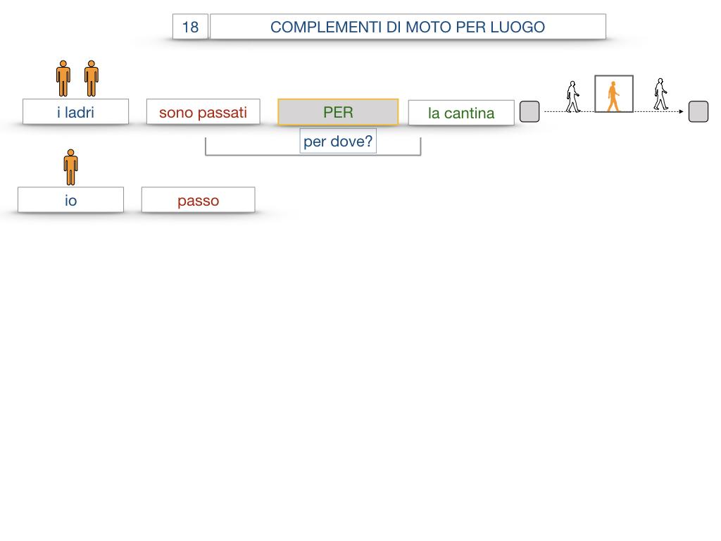 30. COMPLEMENTO DI MOTO PER LUOGO COMPLEMENTO DI ORIGINE O PROVENIENZA COMPLEMENTO DI ALLONTANAMENTO O SEPARAZIONE_SIMULAZIONE.039