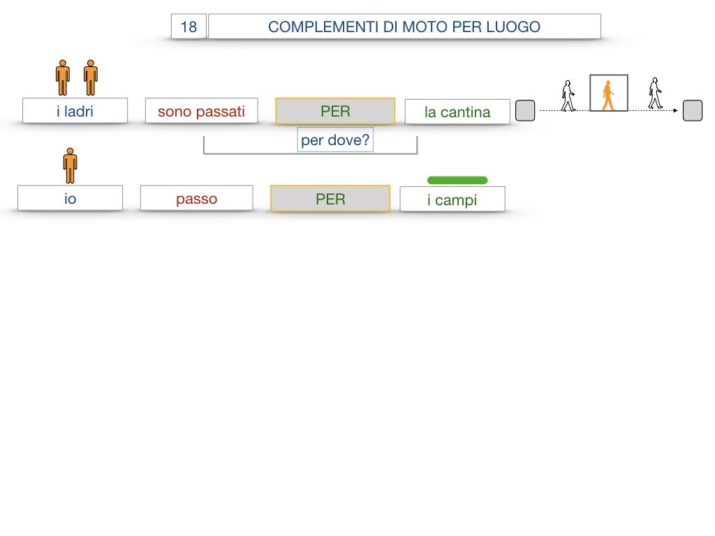 30. COMPLEMENTO DI MOTO PER LUOGO COMPLEMENTO DI ORIGINE O PROVENIENZA COMPLEMENTO DI ALLONTANAMENTO O SEPARAZIONE_SIMULAZIONE.040