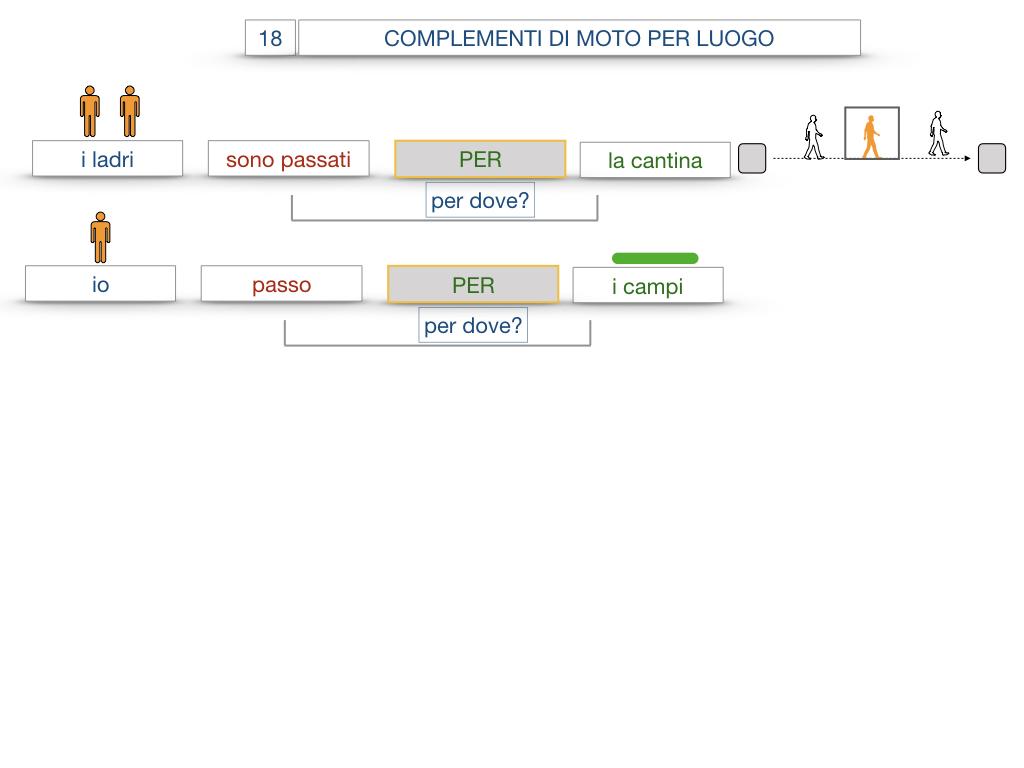 30. COMPLEMENTO DI MOTO PER LUOGO COMPLEMENTO DI ORIGINE O PROVENIENZA COMPLEMENTO DI ALLONTANAMENTO O SEPARAZIONE_SIMULAZIONE.041