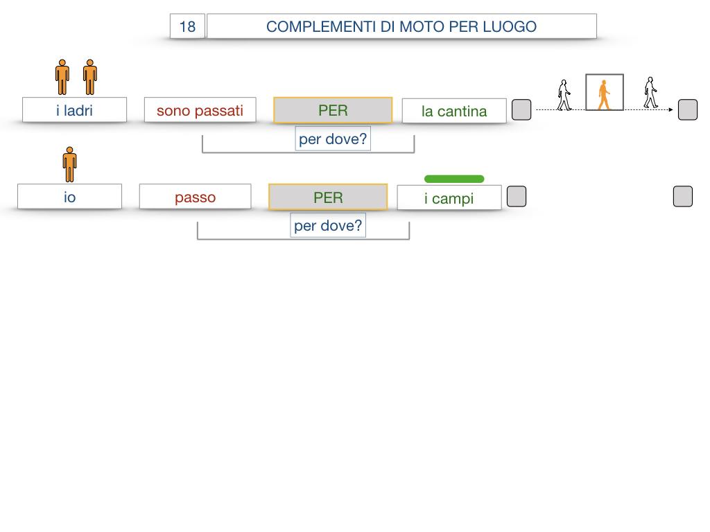 30. COMPLEMENTO DI MOTO PER LUOGO COMPLEMENTO DI ORIGINE O PROVENIENZA COMPLEMENTO DI ALLONTANAMENTO O SEPARAZIONE_SIMULAZIONE.042