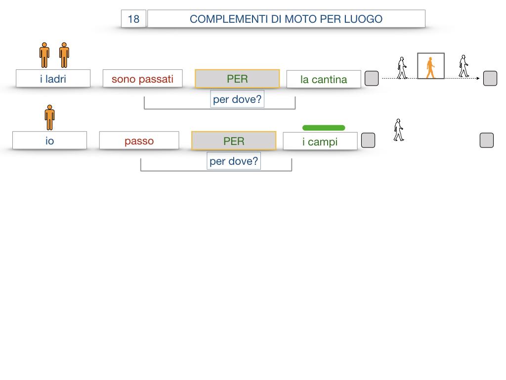 30. COMPLEMENTO DI MOTO PER LUOGO COMPLEMENTO DI ORIGINE O PROVENIENZA COMPLEMENTO DI ALLONTANAMENTO O SEPARAZIONE_SIMULAZIONE.043
