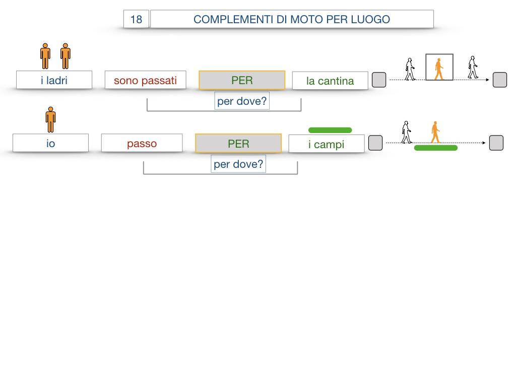 30. COMPLEMENTO DI MOTO PER LUOGO COMPLEMENTO DI ORIGINE O PROVENIENZA COMPLEMENTO DI ALLONTANAMENTO O SEPARAZIONE_SIMULAZIONE.045
