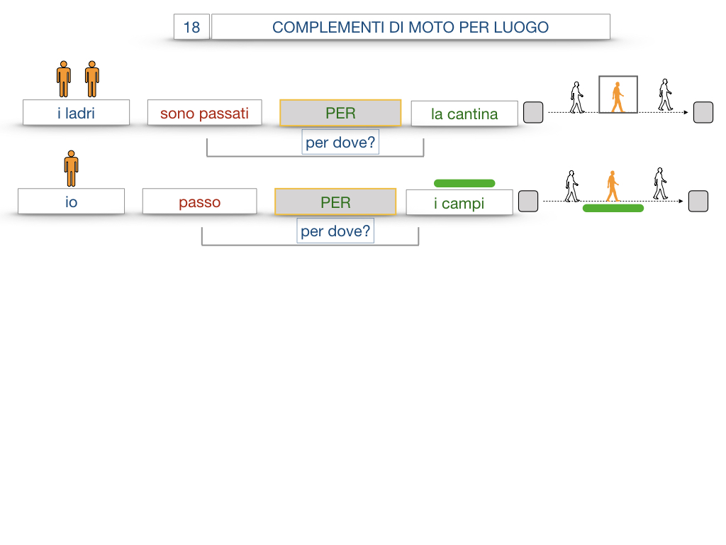 30. COMPLEMENTO DI MOTO PER LUOGO COMPLEMENTO DI ORIGINE O PROVENIENZA COMPLEMENTO DI ALLONTANAMENTO O SEPARAZIONE_SIMULAZIONE.046