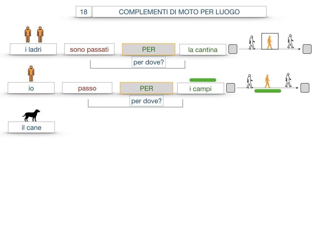 30. COMPLEMENTO DI MOTO PER LUOGO COMPLEMENTO DI ORIGINE O PROVENIENZA COMPLEMENTO DI ALLONTANAMENTO O SEPARAZIONE_SIMULAZIONE.047