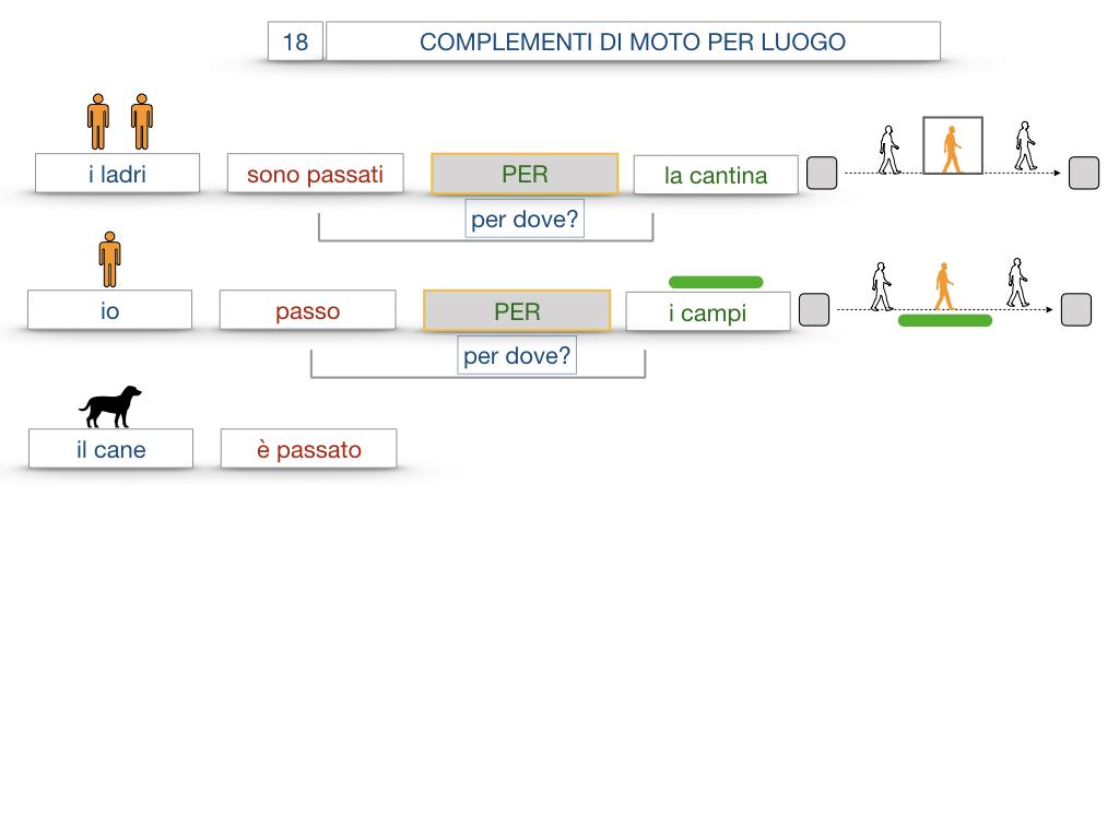 30. COMPLEMENTO DI MOTO PER LUOGO COMPLEMENTO DI ORIGINE O PROVENIENZA COMPLEMENTO DI ALLONTANAMENTO O SEPARAZIONE_SIMULAZIONE.048