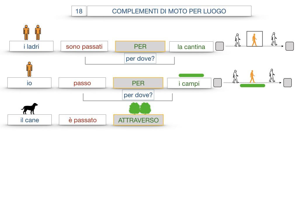 30. COMPLEMENTO DI MOTO PER LUOGO COMPLEMENTO DI ORIGINE O PROVENIENZA COMPLEMENTO DI ALLONTANAMENTO O SEPARAZIONE_SIMULAZIONE.049