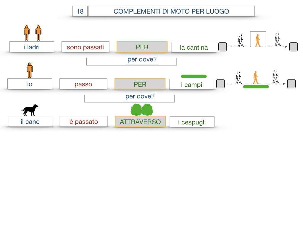 30. COMPLEMENTO DI MOTO PER LUOGO COMPLEMENTO DI ORIGINE O PROVENIENZA COMPLEMENTO DI ALLONTANAMENTO O SEPARAZIONE_SIMULAZIONE.050