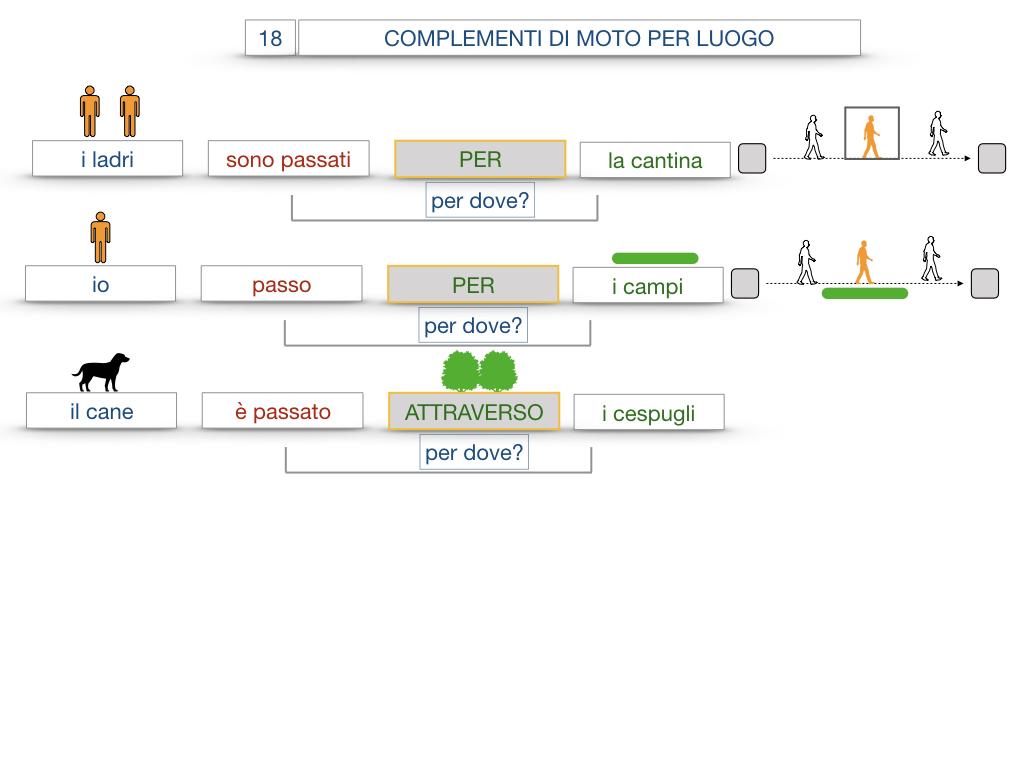 30. COMPLEMENTO DI MOTO PER LUOGO COMPLEMENTO DI ORIGINE O PROVENIENZA COMPLEMENTO DI ALLONTANAMENTO O SEPARAZIONE_SIMULAZIONE.051