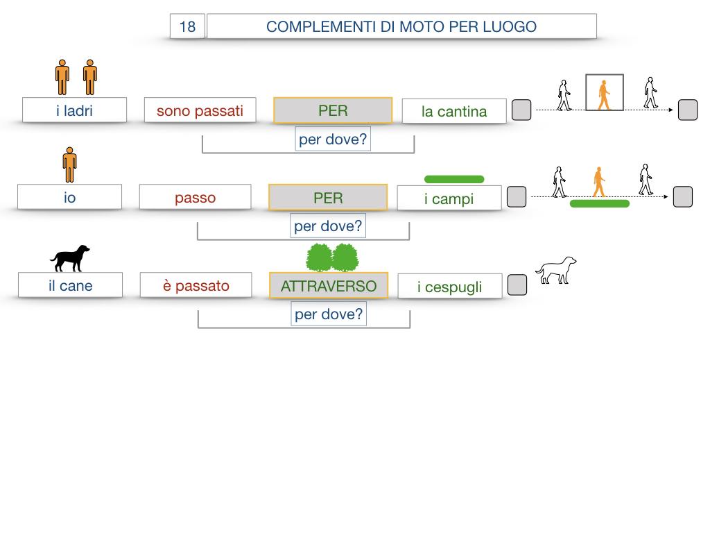 30. COMPLEMENTO DI MOTO PER LUOGO COMPLEMENTO DI ORIGINE O PROVENIENZA COMPLEMENTO DI ALLONTANAMENTO O SEPARAZIONE_SIMULAZIONE.052