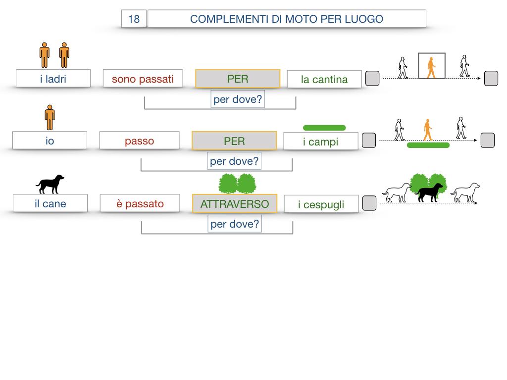 30. COMPLEMENTO DI MOTO PER LUOGO COMPLEMENTO DI ORIGINE O PROVENIENZA COMPLEMENTO DI ALLONTANAMENTO O SEPARAZIONE_SIMULAZIONE.053