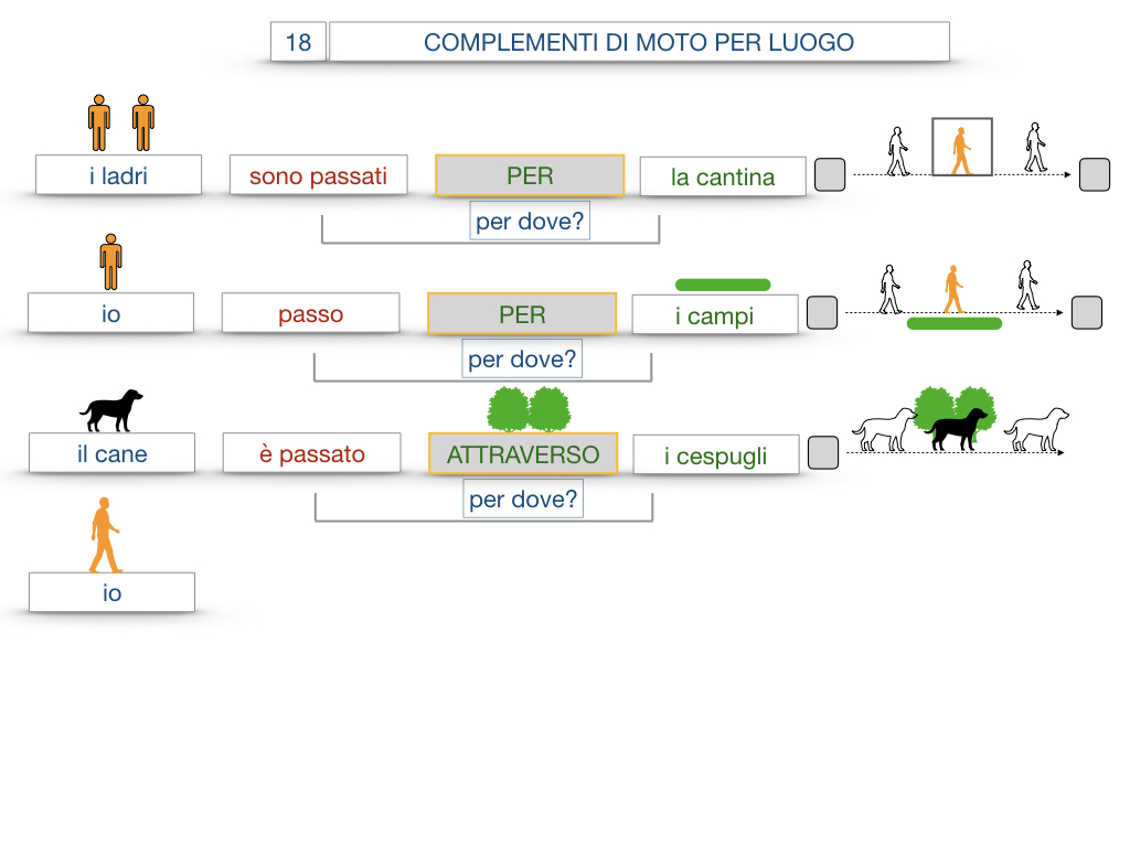 30. COMPLEMENTO DI MOTO PER LUOGO COMPLEMENTO DI ORIGINE O PROVENIENZA COMPLEMENTO DI ALLONTANAMENTO O SEPARAZIONE_SIMULAZIONE.054