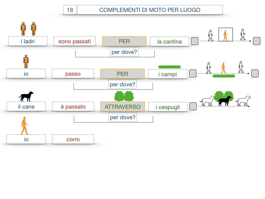 30. COMPLEMENTO DI MOTO PER LUOGO COMPLEMENTO DI ORIGINE O PROVENIENZA COMPLEMENTO DI ALLONTANAMENTO O SEPARAZIONE_SIMULAZIONE.055