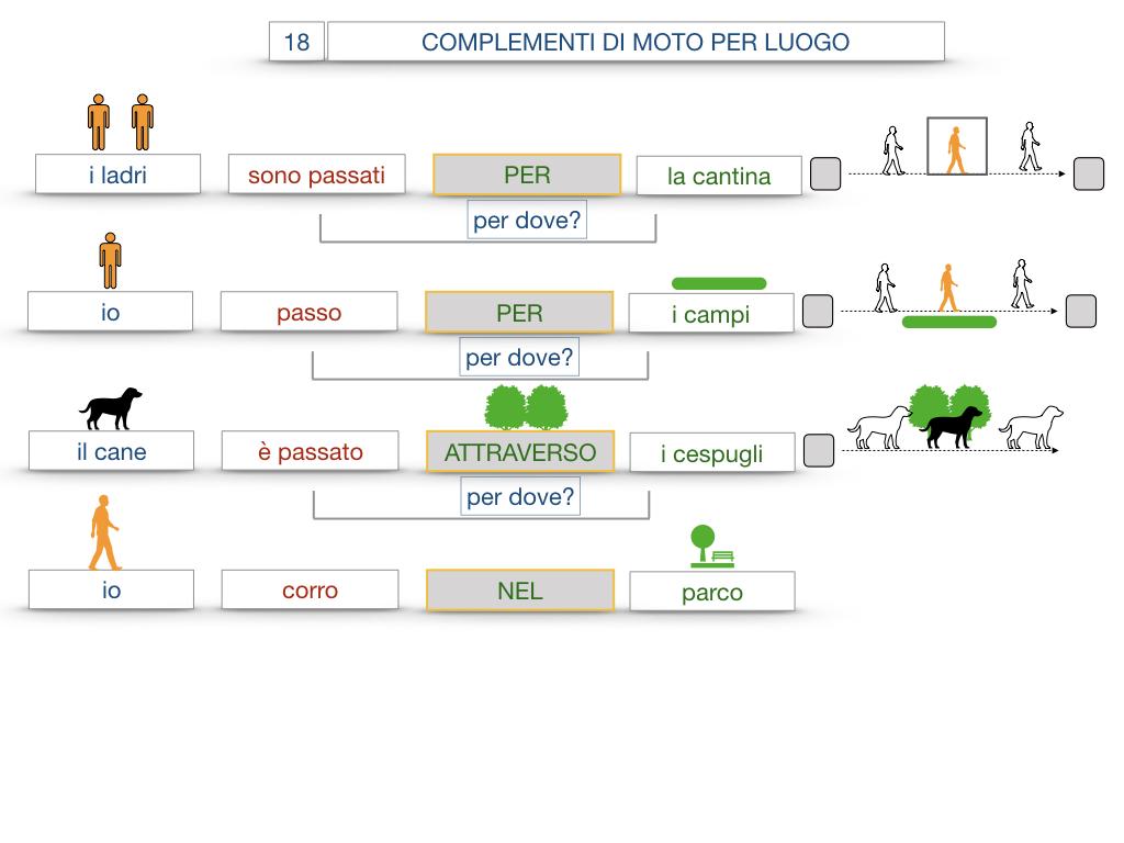 30. COMPLEMENTO DI MOTO PER LUOGO COMPLEMENTO DI ORIGINE O PROVENIENZA COMPLEMENTO DI ALLONTANAMENTO O SEPARAZIONE_SIMULAZIONE.056