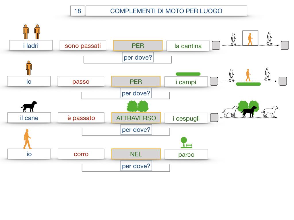 30. COMPLEMENTO DI MOTO PER LUOGO COMPLEMENTO DI ORIGINE O PROVENIENZA COMPLEMENTO DI ALLONTANAMENTO O SEPARAZIONE_SIMULAZIONE.057