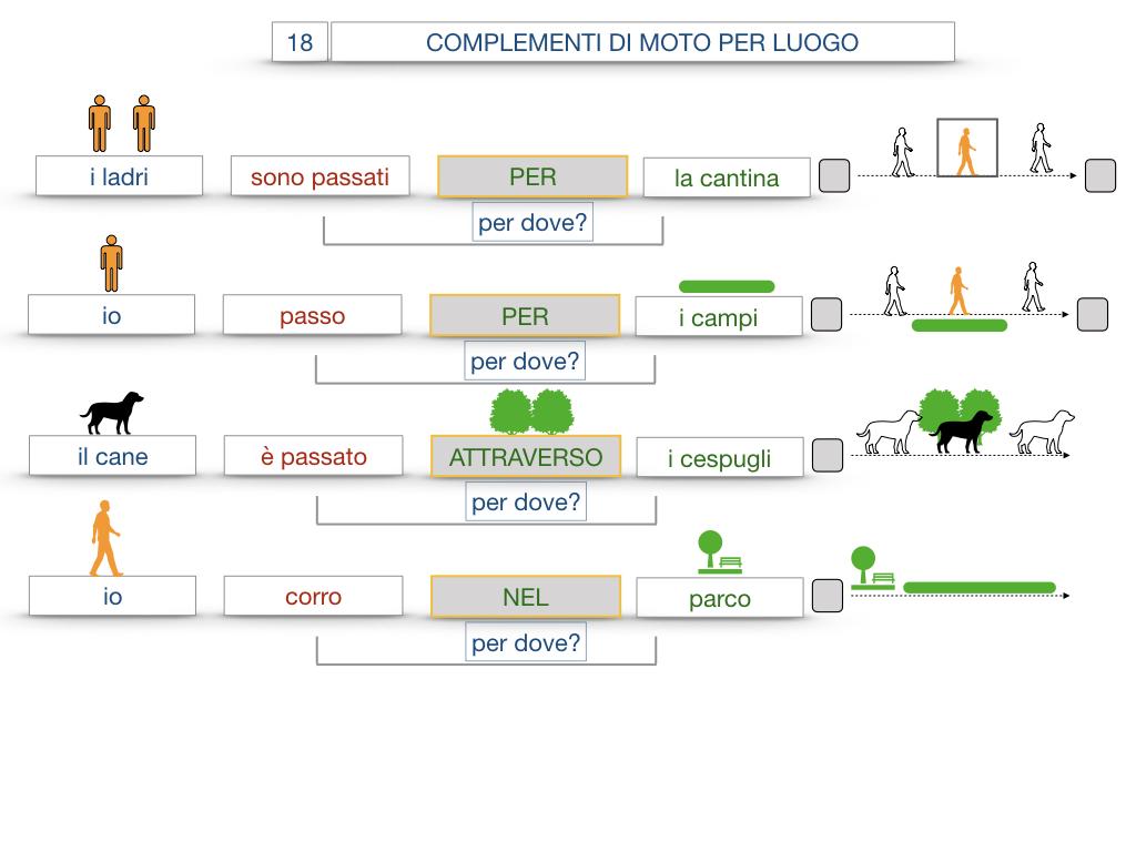 30. COMPLEMENTO DI MOTO PER LUOGO COMPLEMENTO DI ORIGINE O PROVENIENZA COMPLEMENTO DI ALLONTANAMENTO O SEPARAZIONE_SIMULAZIONE.058
