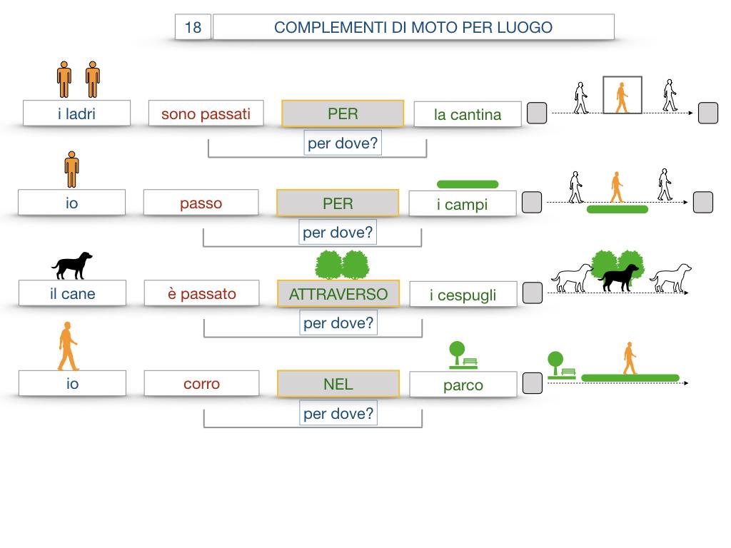 30. COMPLEMENTO DI MOTO PER LUOGO COMPLEMENTO DI ORIGINE O PROVENIENZA COMPLEMENTO DI ALLONTANAMENTO O SEPARAZIONE_SIMULAZIONE.059