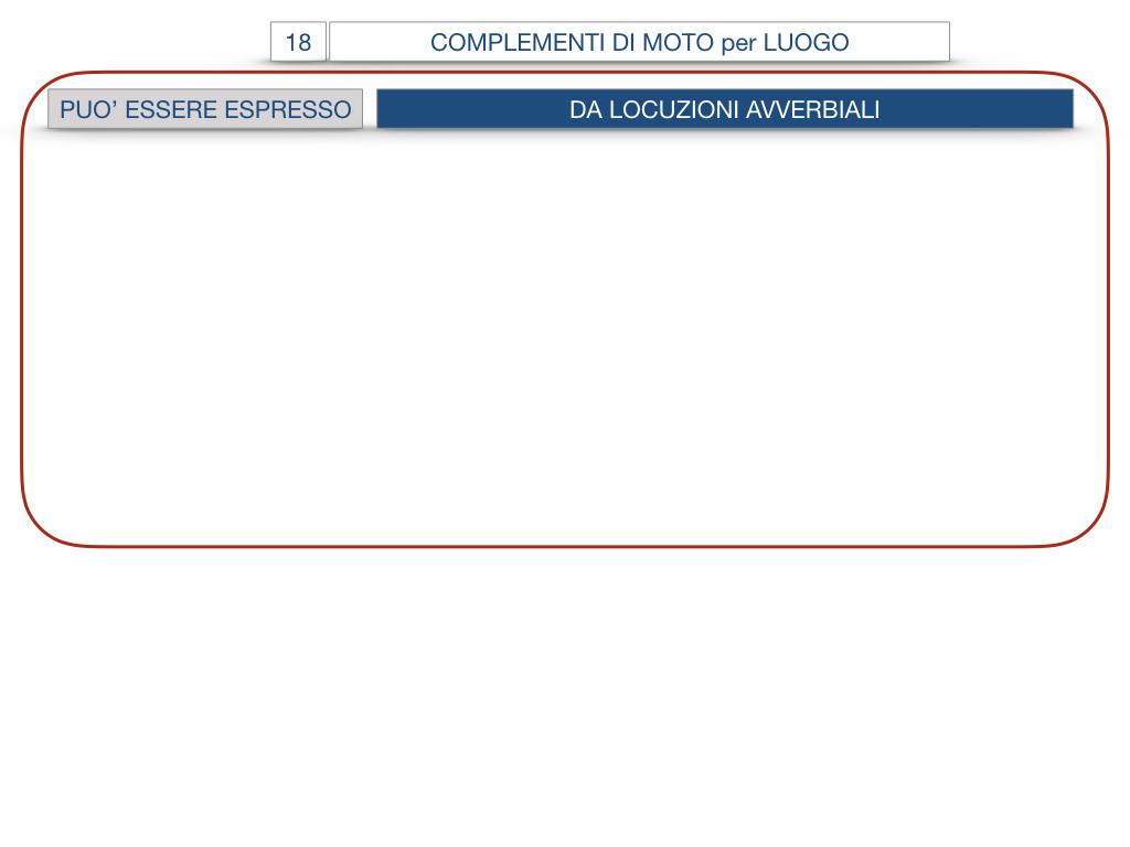 30. COMPLEMENTO DI MOTO PER LUOGO COMPLEMENTO DI ORIGINE O PROVENIENZA COMPLEMENTO DI ALLONTANAMENTO O SEPARAZIONE_SIMULAZIONE.061