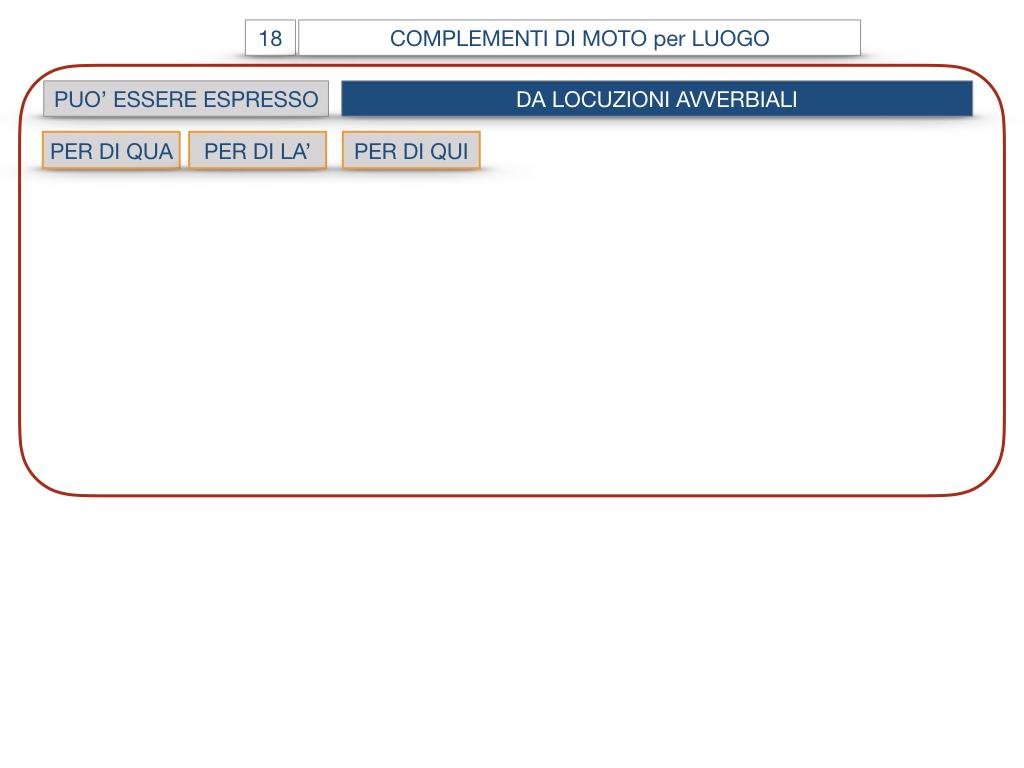 30. COMPLEMENTO DI MOTO PER LUOGO COMPLEMENTO DI ORIGINE O PROVENIENZA COMPLEMENTO DI ALLONTANAMENTO O SEPARAZIONE_SIMULAZIONE.064