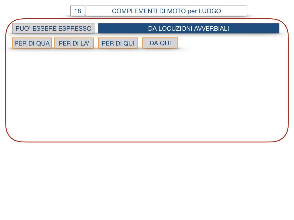 30. COMPLEMENTO DI MOTO PER LUOGO COMPLEMENTO DI ORIGINE O PROVENIENZA COMPLEMENTO DI ALLONTANAMENTO O SEPARAZIONE_SIMULAZIONE.065