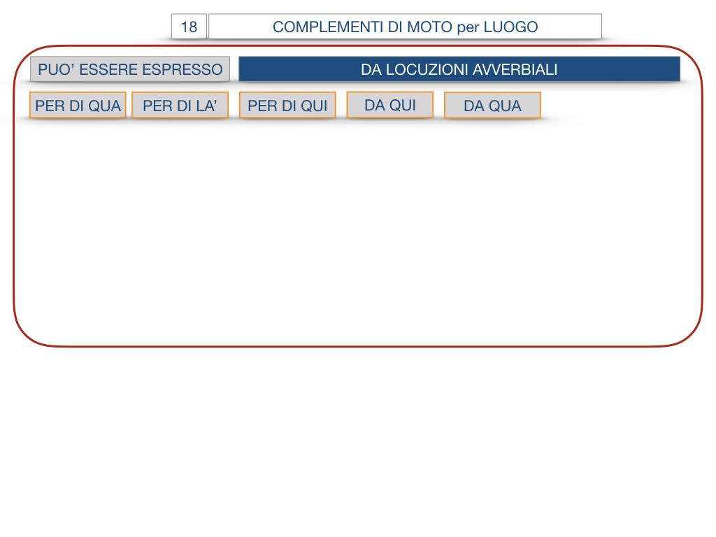30. COMPLEMENTO DI MOTO PER LUOGO COMPLEMENTO DI ORIGINE O PROVENIENZA COMPLEMENTO DI ALLONTANAMENTO O SEPARAZIONE_SIMULAZIONE.066