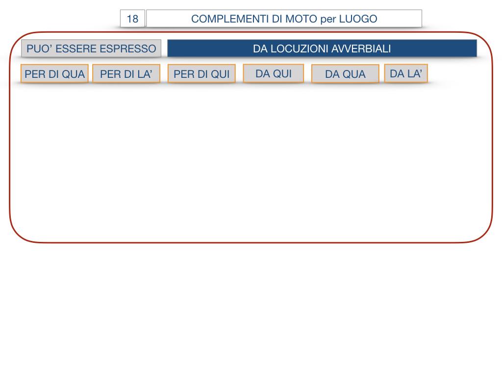 30. COMPLEMENTO DI MOTO PER LUOGO COMPLEMENTO DI ORIGINE O PROVENIENZA COMPLEMENTO DI ALLONTANAMENTO O SEPARAZIONE_SIMULAZIONE.067