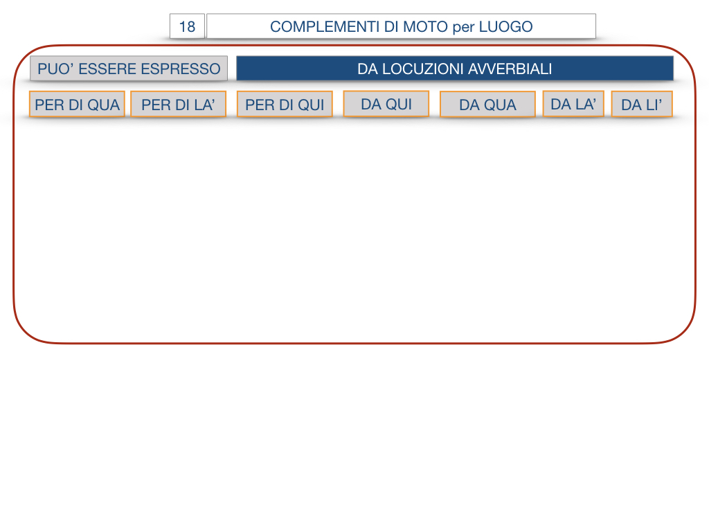 30. COMPLEMENTO DI MOTO PER LUOGO COMPLEMENTO DI ORIGINE O PROVENIENZA COMPLEMENTO DI ALLONTANAMENTO O SEPARAZIONE_SIMULAZIONE.068