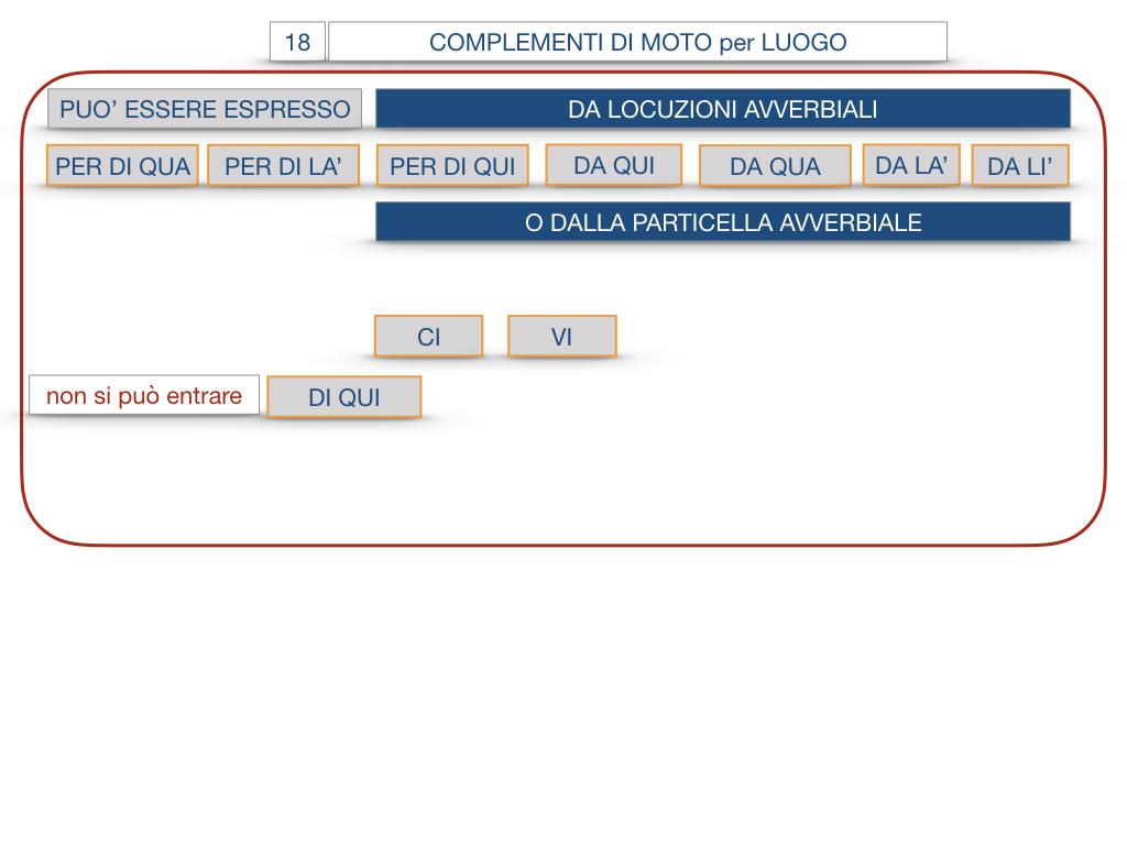 30. COMPLEMENTO DI MOTO PER LUOGO COMPLEMENTO DI ORIGINE O PROVENIENZA COMPLEMENTO DI ALLONTANAMENTO O SEPARAZIONE_SIMULAZIONE.073