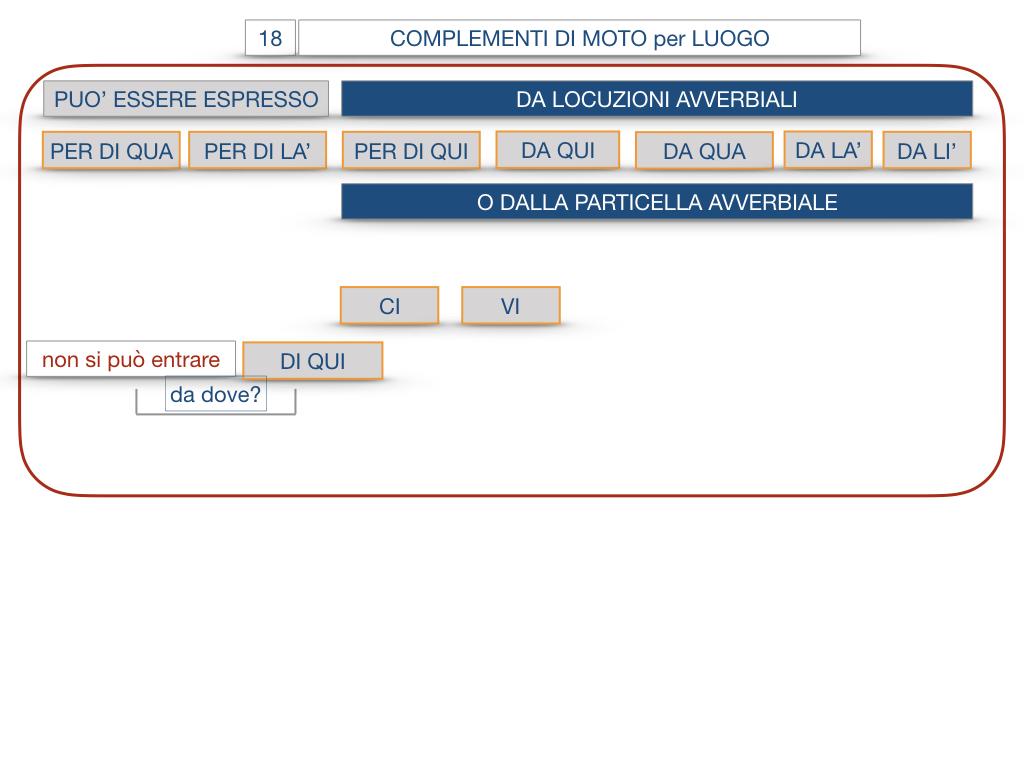 30. COMPLEMENTO DI MOTO PER LUOGO COMPLEMENTO DI ORIGINE O PROVENIENZA COMPLEMENTO DI ALLONTANAMENTO O SEPARAZIONE_SIMULAZIONE.074