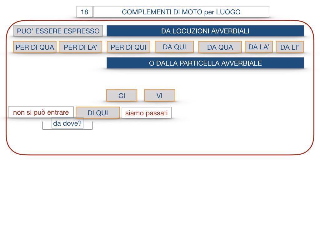 30. COMPLEMENTO DI MOTO PER LUOGO COMPLEMENTO DI ORIGINE O PROVENIENZA COMPLEMENTO DI ALLONTANAMENTO O SEPARAZIONE_SIMULAZIONE.075