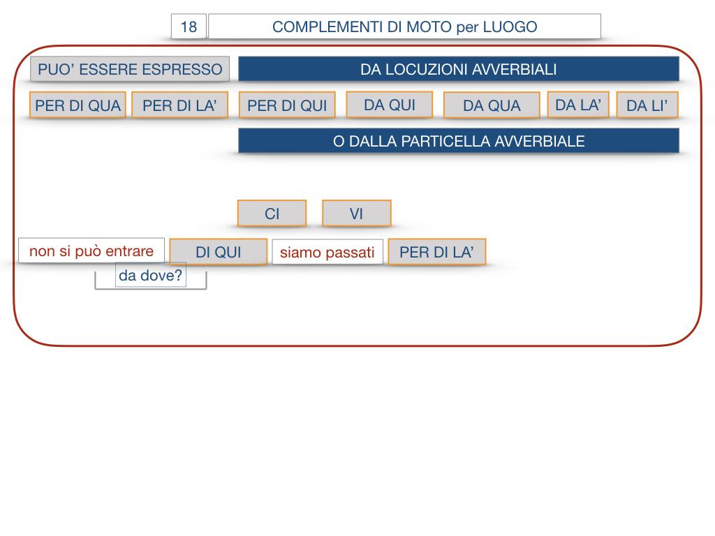30. COMPLEMENTO DI MOTO PER LUOGO COMPLEMENTO DI ORIGINE O PROVENIENZA COMPLEMENTO DI ALLONTANAMENTO O SEPARAZIONE_SIMULAZIONE.076