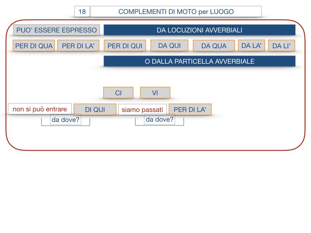 30. COMPLEMENTO DI MOTO PER LUOGO COMPLEMENTO DI ORIGINE O PROVENIENZA COMPLEMENTO DI ALLONTANAMENTO O SEPARAZIONE_SIMULAZIONE.077